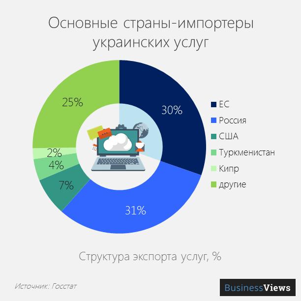Импортеры украинских услуг