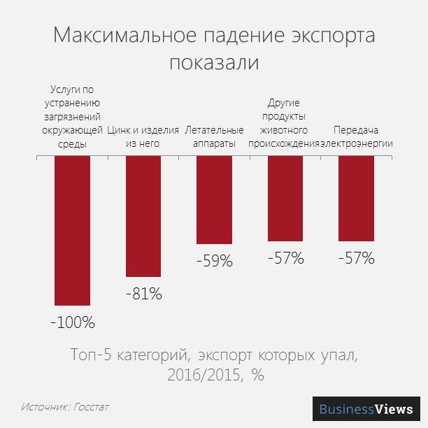 Максимальное падение по категориям экспорта