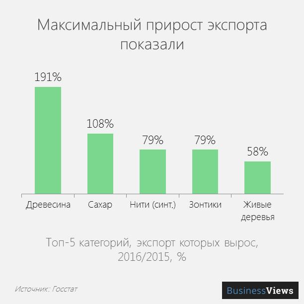 Максимальный прирост экспорта по категориям