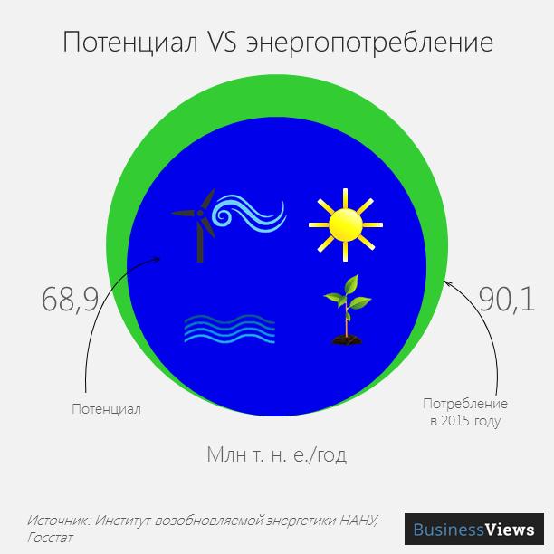 Потенциал и энергопотребление