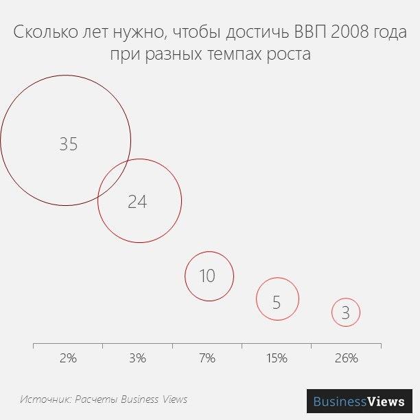 Достижение ВВП Украины в 2008г.