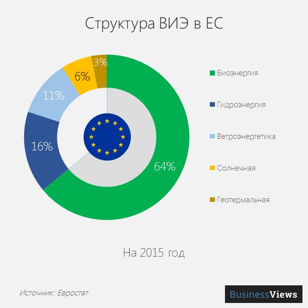 Структура ВИЭ в ЕС