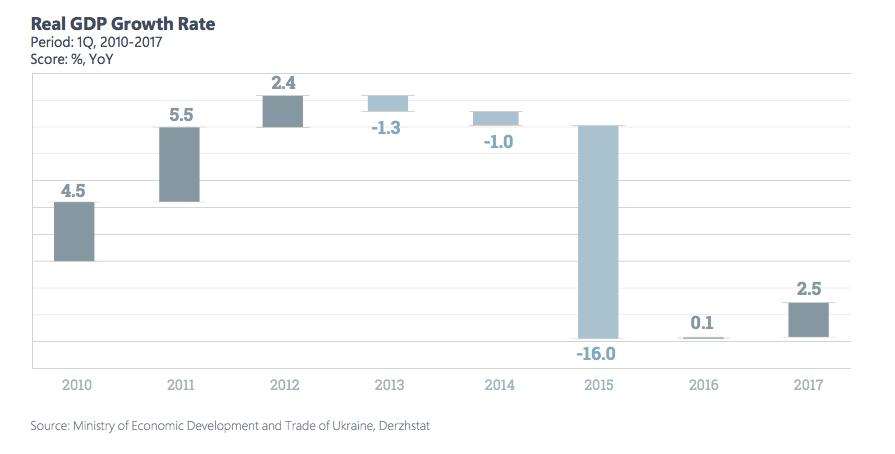 Темп рост ВВП