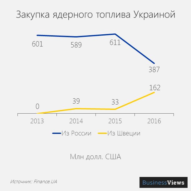 Закупка ядерного топлива Украиной