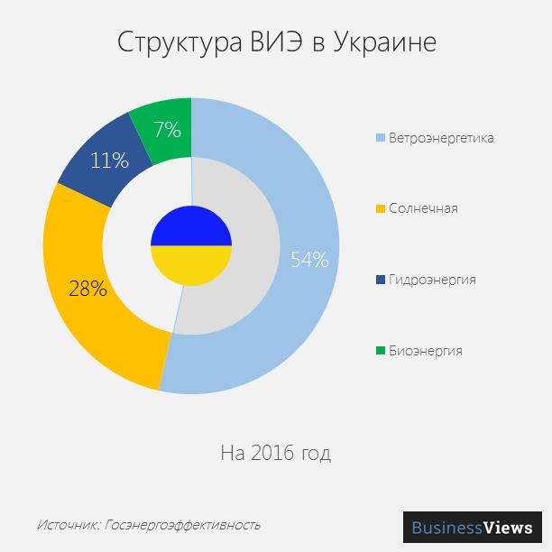 Структура ВИЭ в Украине