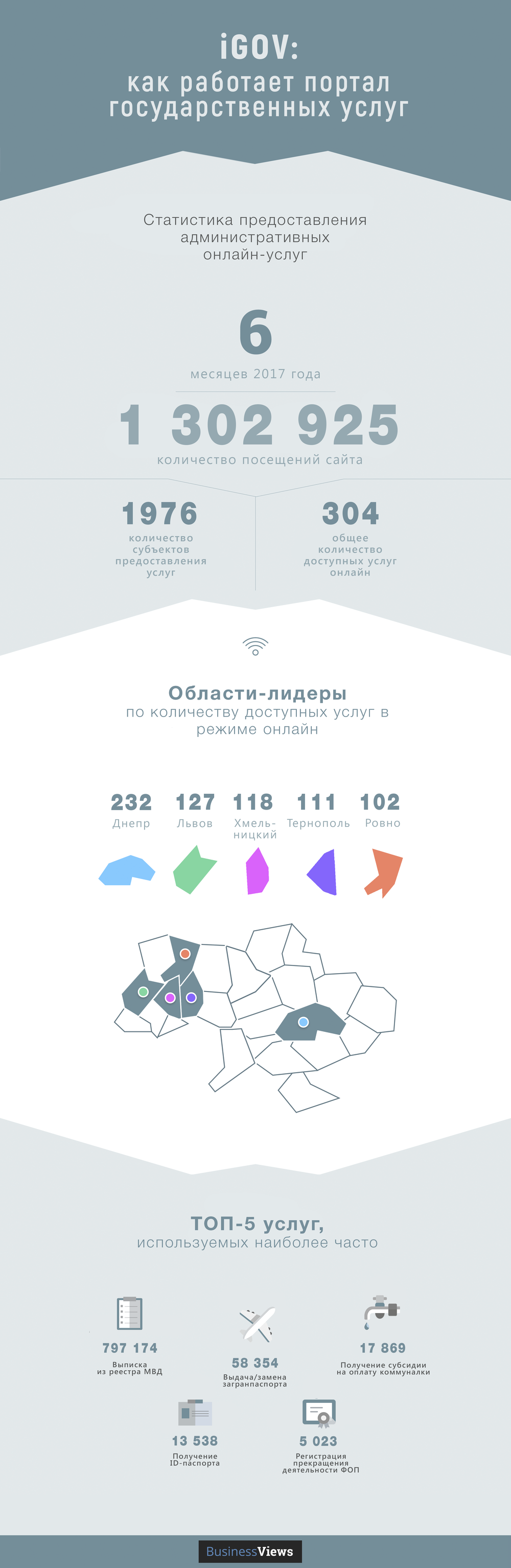 iGov infographics