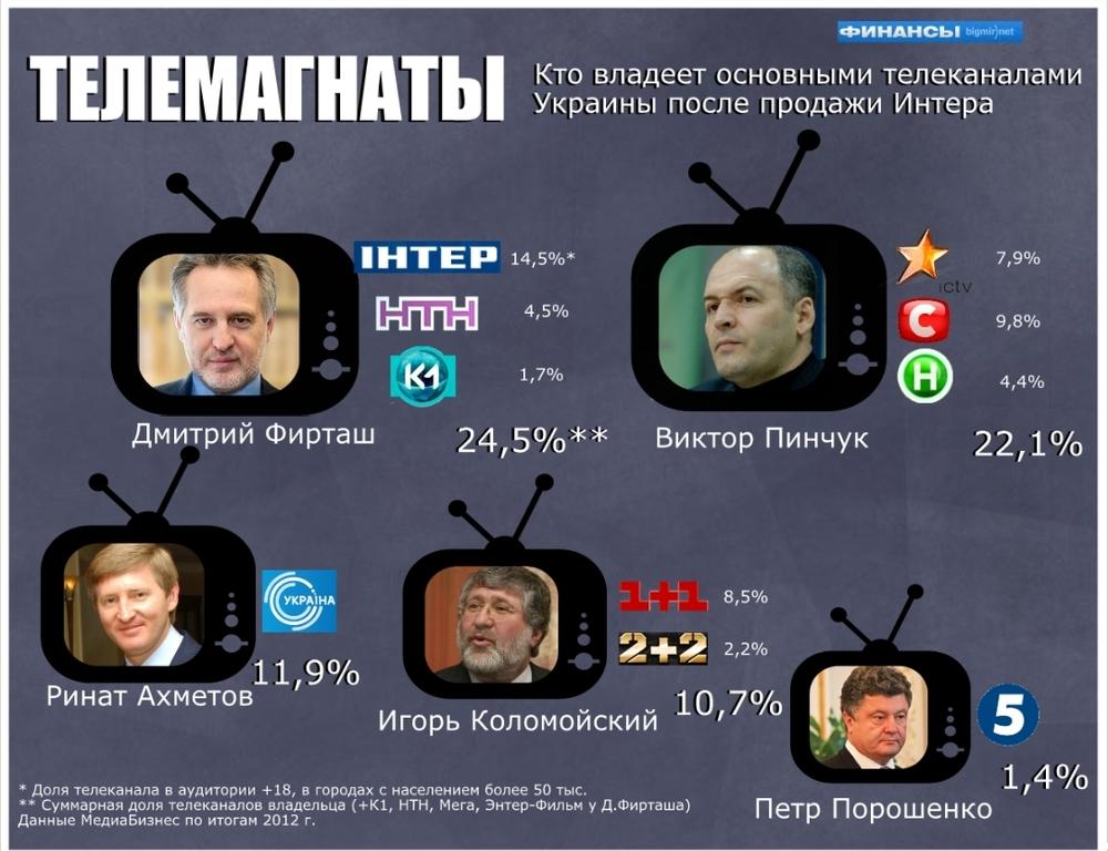 кто владеет украинскими сми