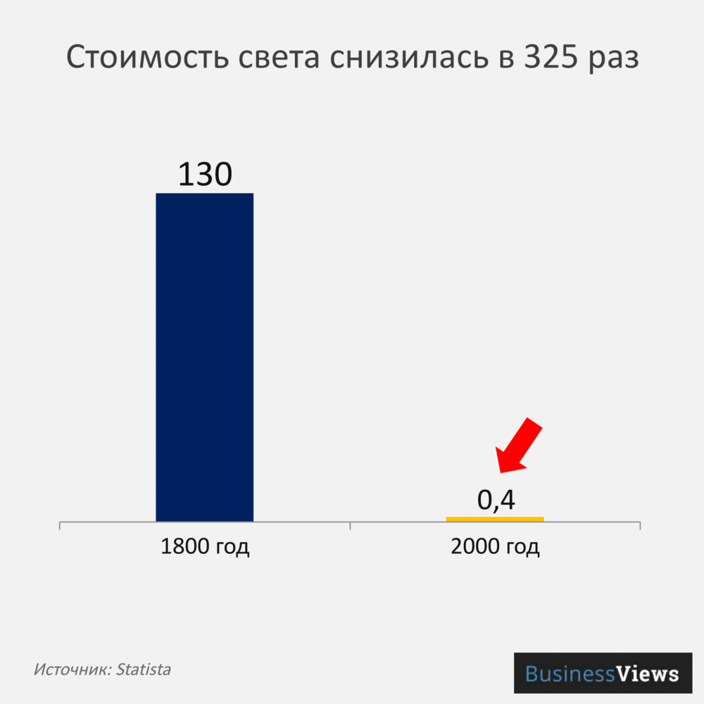 График стоимости света