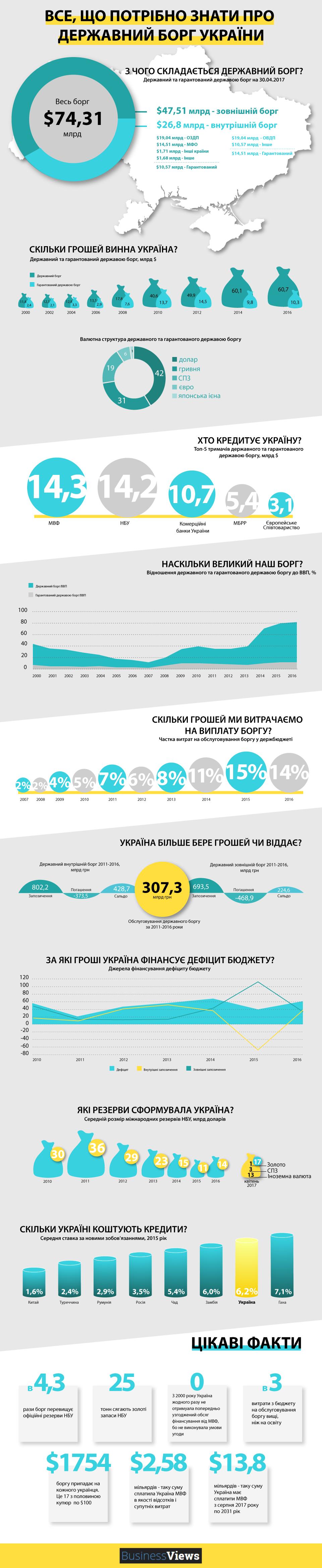 Госдолг Украины — инфографика