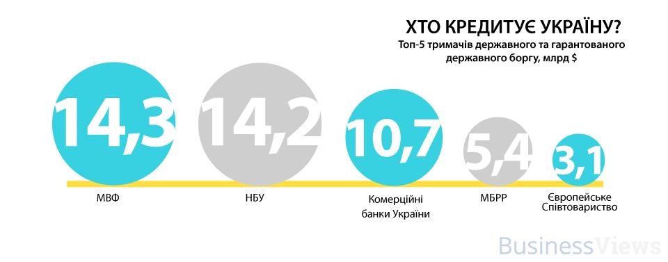 крупнейшие кредиторы Украины