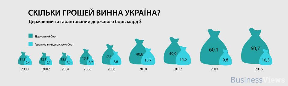 госдолг Украины в динамике
