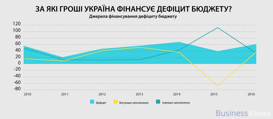 дефицит бюджета Украна