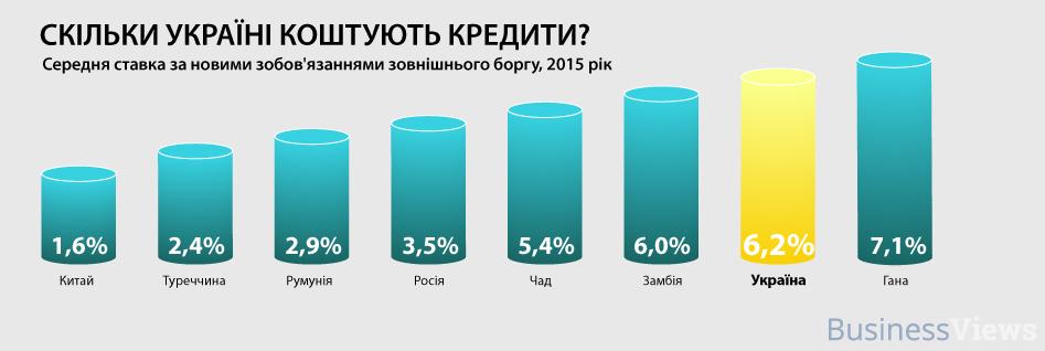 проценты по долгу в разных странах