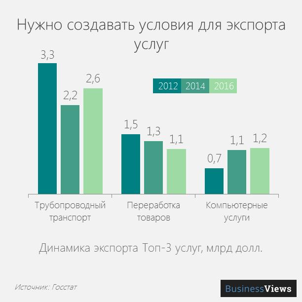 Экспорт услуг из Украины