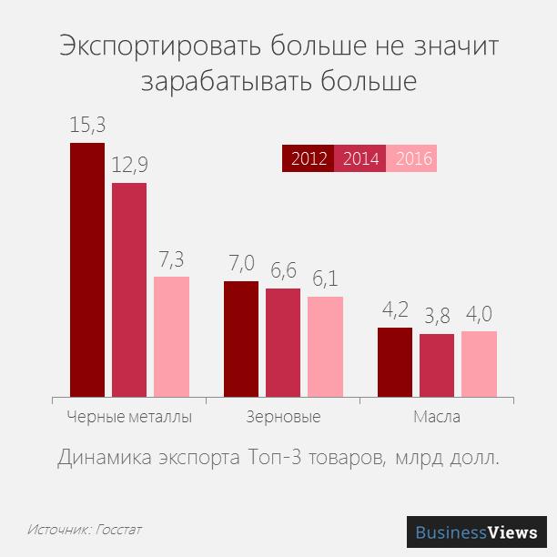 Экспортируем больше, зарабатываем меньше
