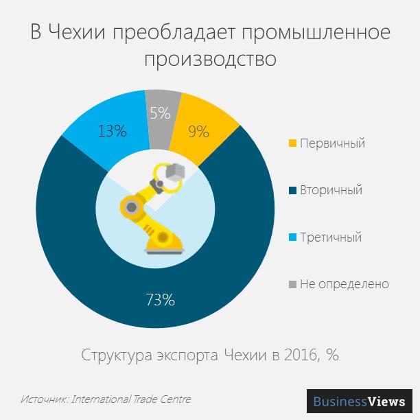 Экономика Чехии