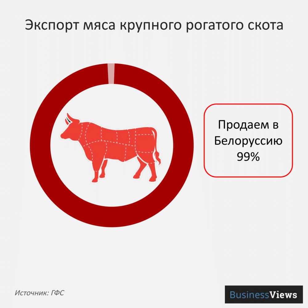 Экспорт мяса крупного рогатого скота