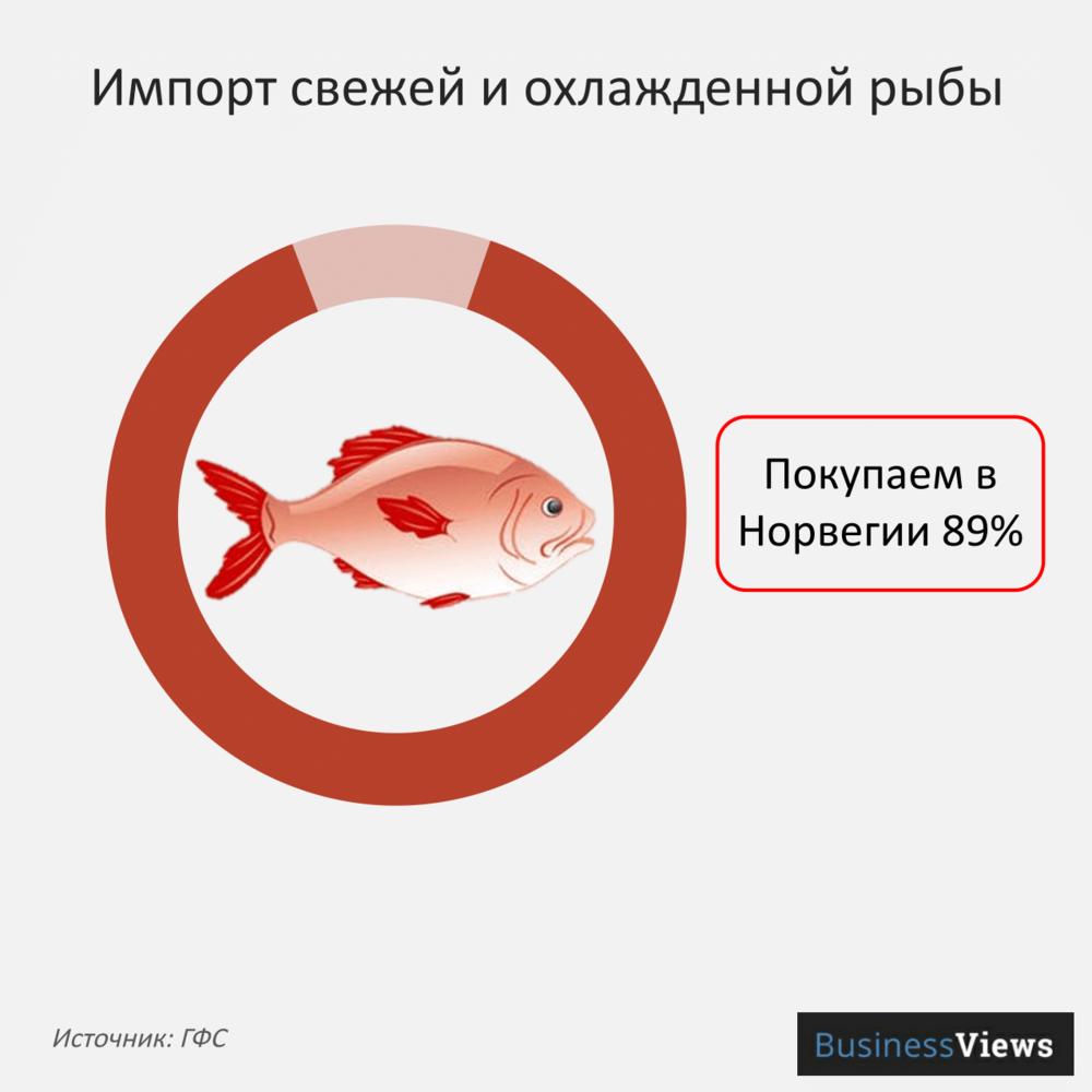 Импорт свежей и охлажденной рыбы