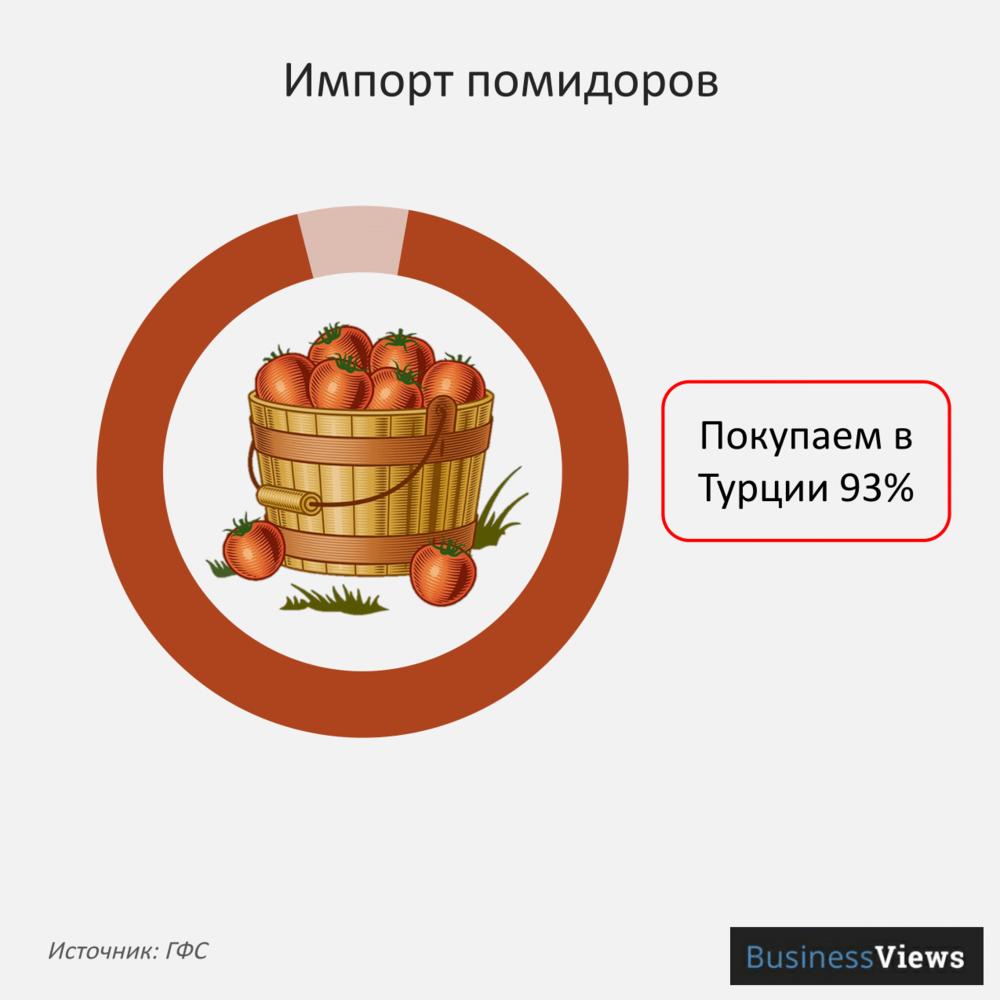 Импорт помидоров