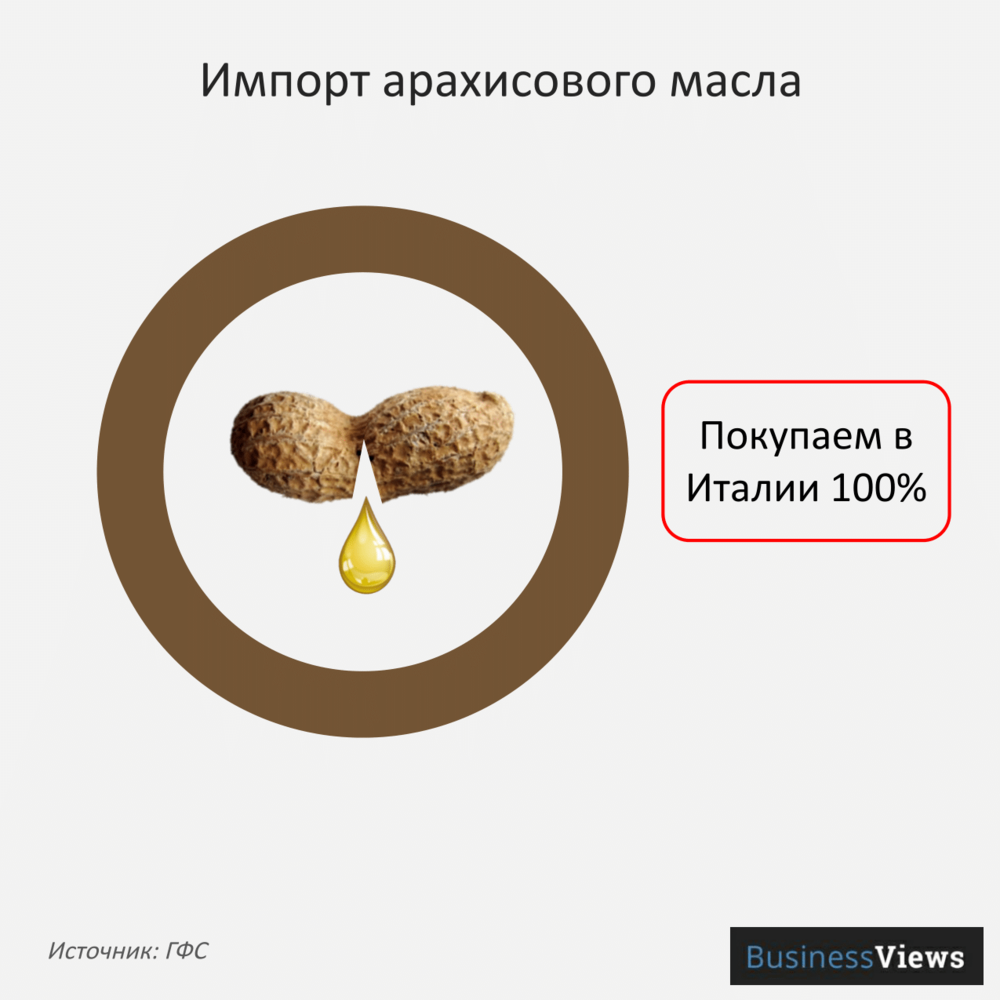 Импорт арахисового масла