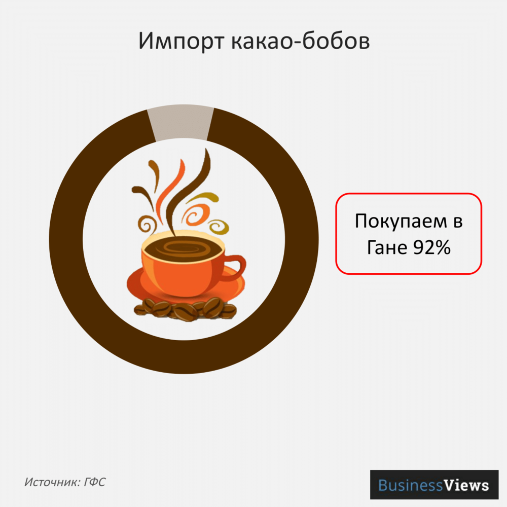 Импорт какао-бобов