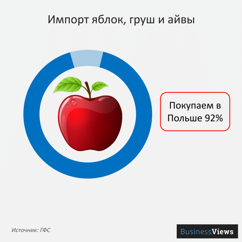 Импорт яблок и груш