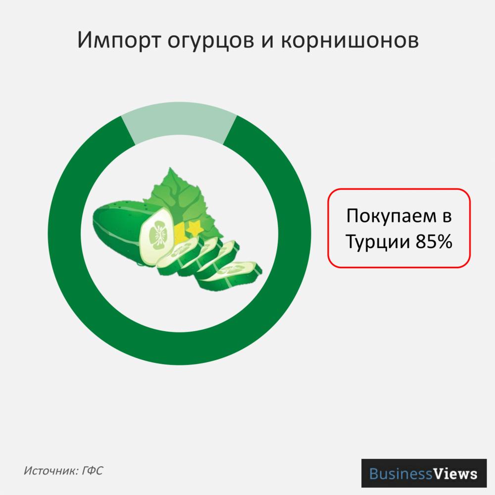 Импорт огурцов и корнишонов