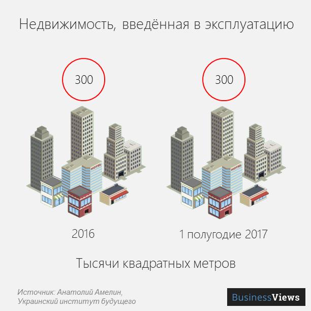 Введенная в эксплуатацию недвижимость