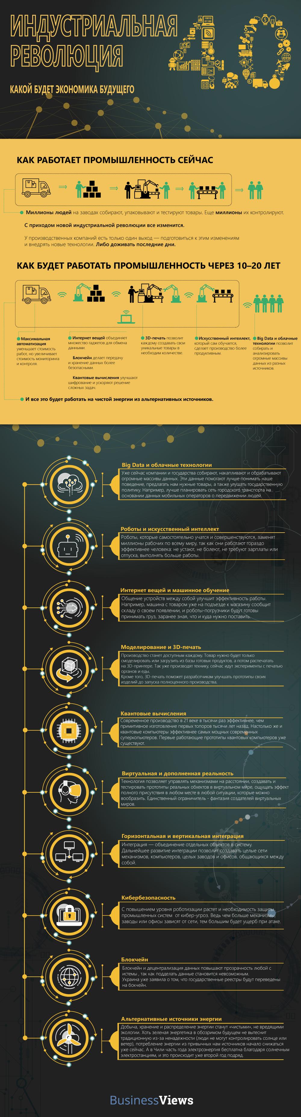 Четвертая индустриальная революция инфографика