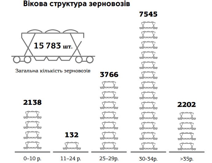 Возрастная структура зерновозов Вікова структура зерновозів
