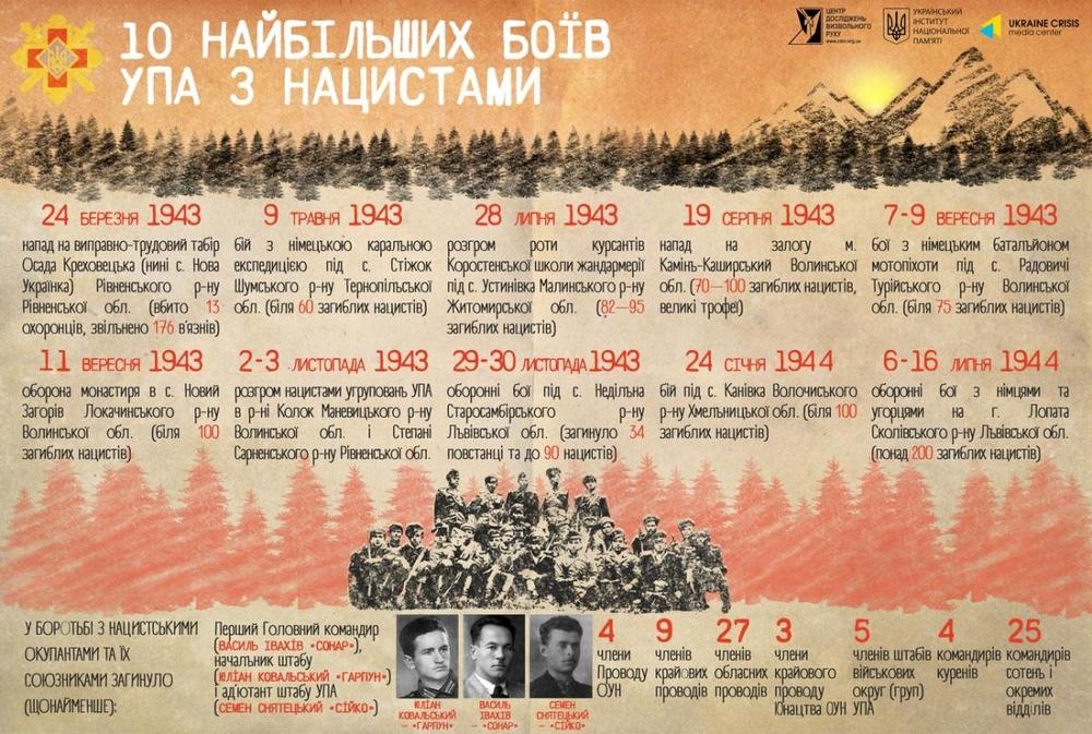 Крупнейшие бои УПА с нацистами