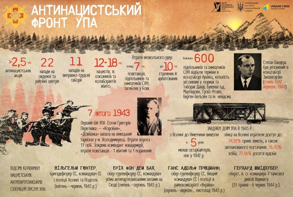 Цифры о борьбе УПА с нацистами