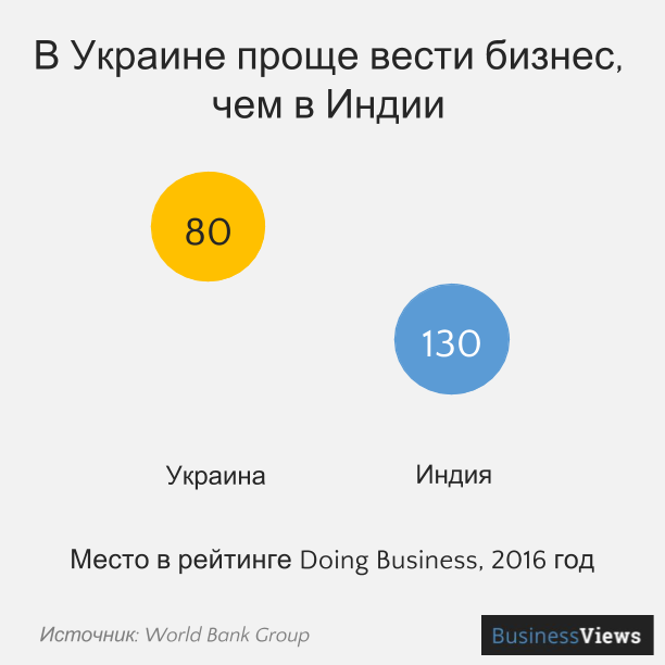 В Украине проще вести бизнес