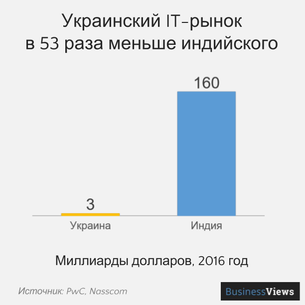 Украинский IT-рынок