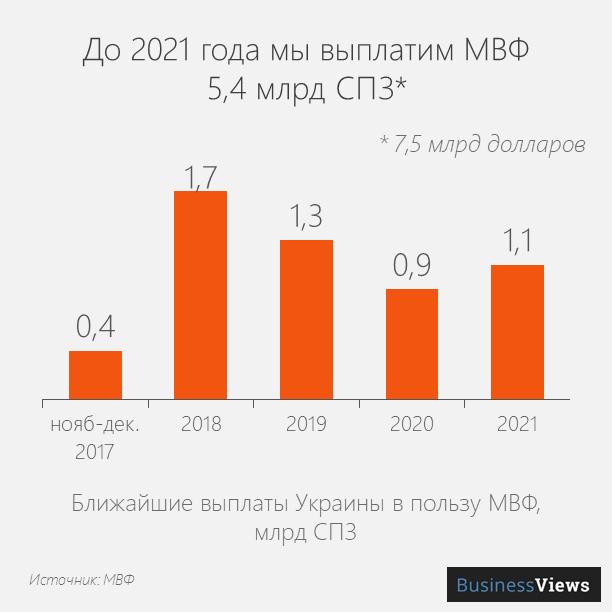 Выплаты Украины в пользу МВФ
