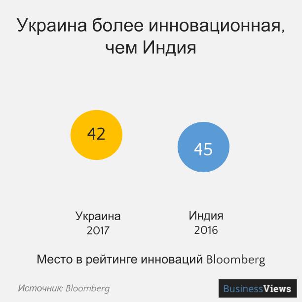 Инновационность Украины