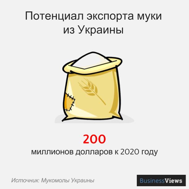 Потенциал экспорта муки из Украины