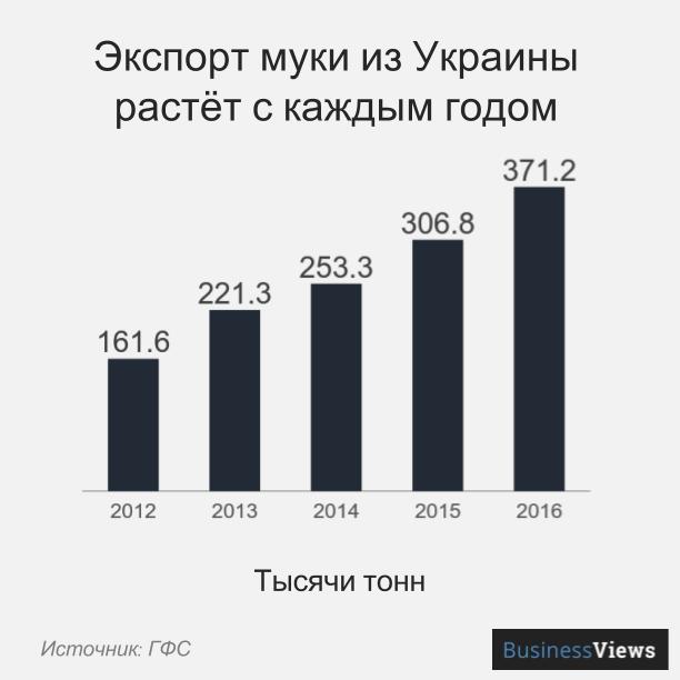 Экспорт муки из Украины