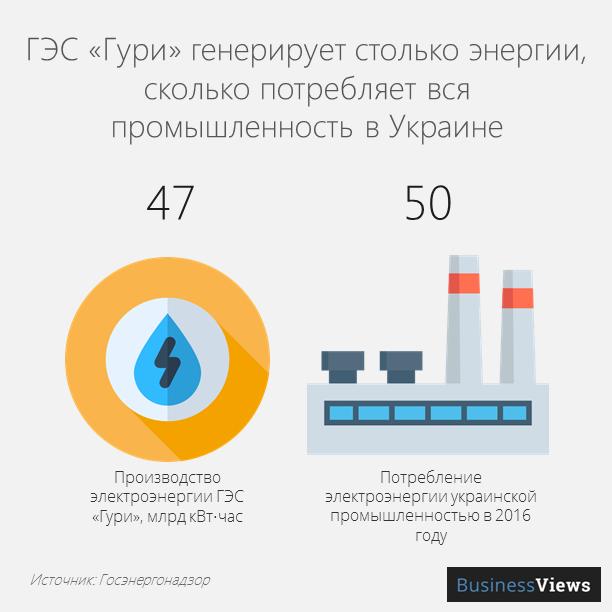 Генерация энергии ГЭС Гури
