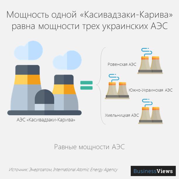 Мощность одной Касивадзаки-Карива равна мощности трех украинских АЭС