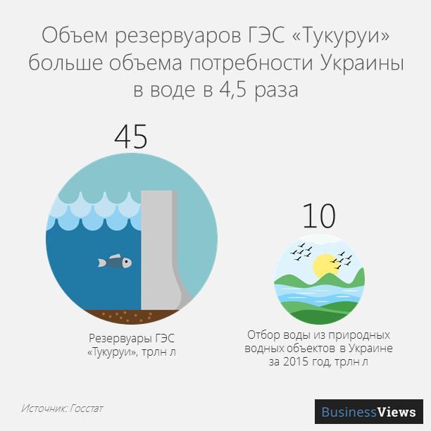 Объём резервуаров ГЭС Тукуруи