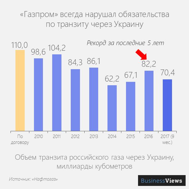 Газпром ни разу не прокачал оговоренное количество газа