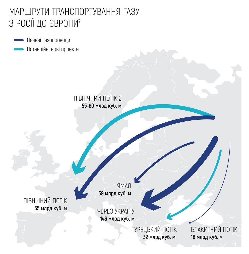 Маршрути транспортування газу з Росії до Європи