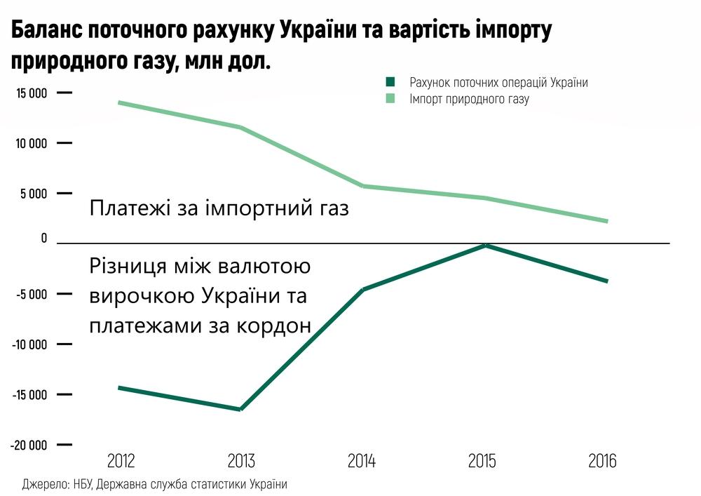 Баланс поточного рахунку України