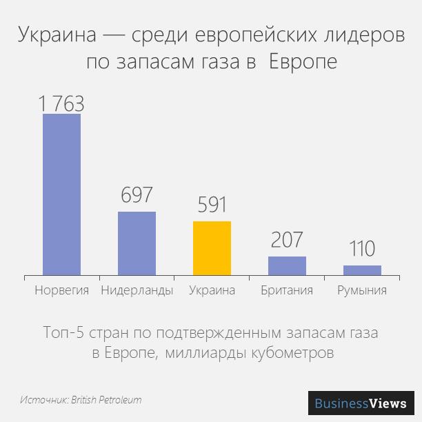 Топ-5 стран по подтверждённым запасам газа