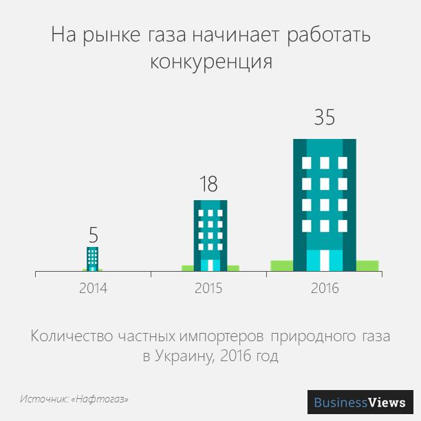 Количество частных импортеров природного газа в Украину