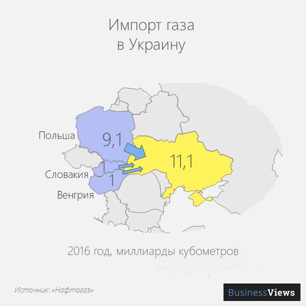 Импорт газа в Украину