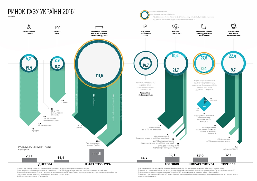 Ринок газу України 2016