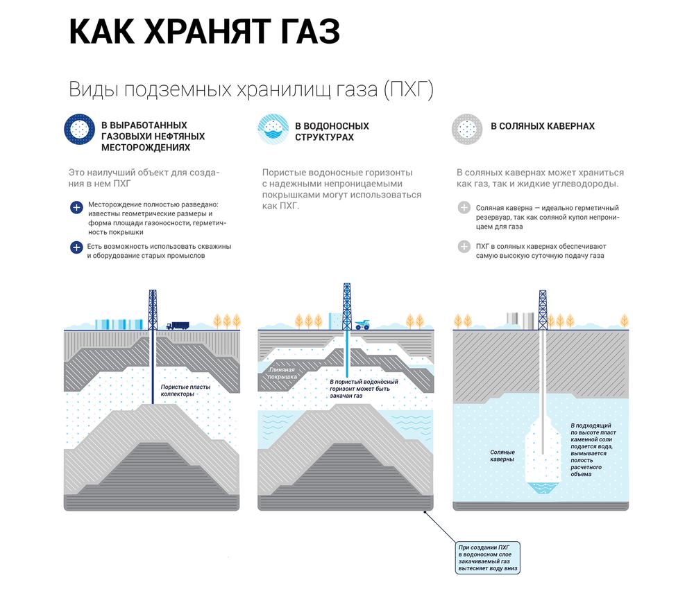 Виды подземных хранилищ газа