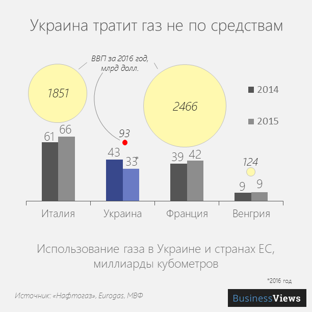 Украина тратит газ не по средствам